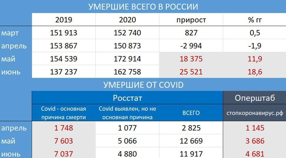 rosstat prodolzhaet razoblachat oficzialnuyu statistiku. Росстат сообщил о росте смертности в России на 18,6%
