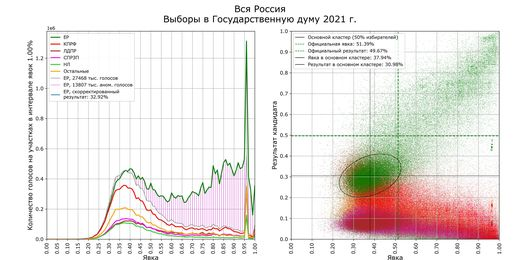 shpilkin o vyborah Математики и другие ученые заявляют, что итоги выборов в России нагло сфальсифицированы