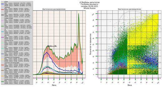u menya poluchilos 14 079 555 Математики и другие ученые заявляют, что итоги выборов в России нагло сфальсифицированы